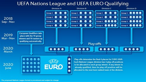 Ufficiale : è nata la Nations League