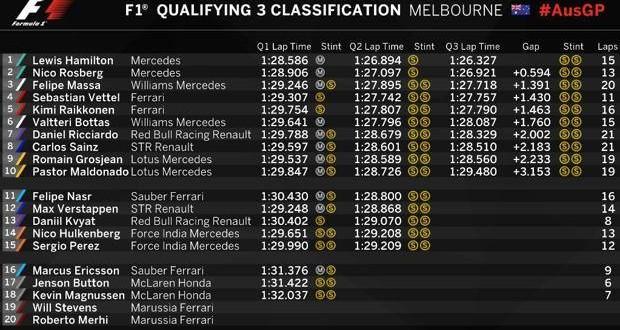 Formula 1: Hamilton pole, bene le Ferrari
