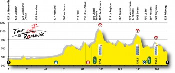 4a tappa Tour of Romandie