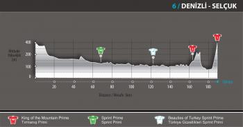 6a Tappa Giro di Turchia