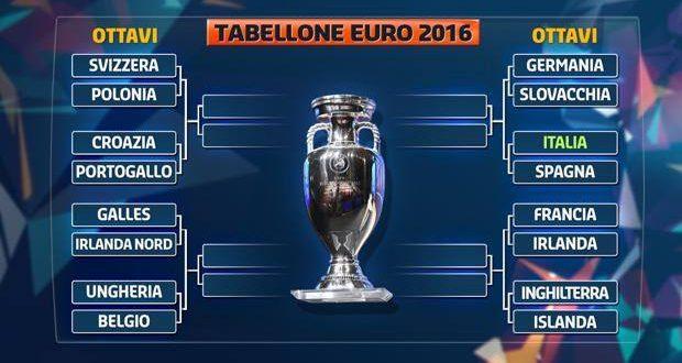 Euro 2016, il tabellone degli ottavi: incroci da brividi e…