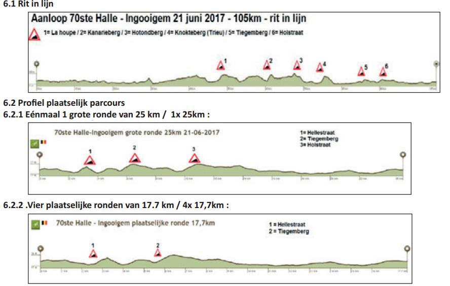 halle-ingooigem 2017 altimetria