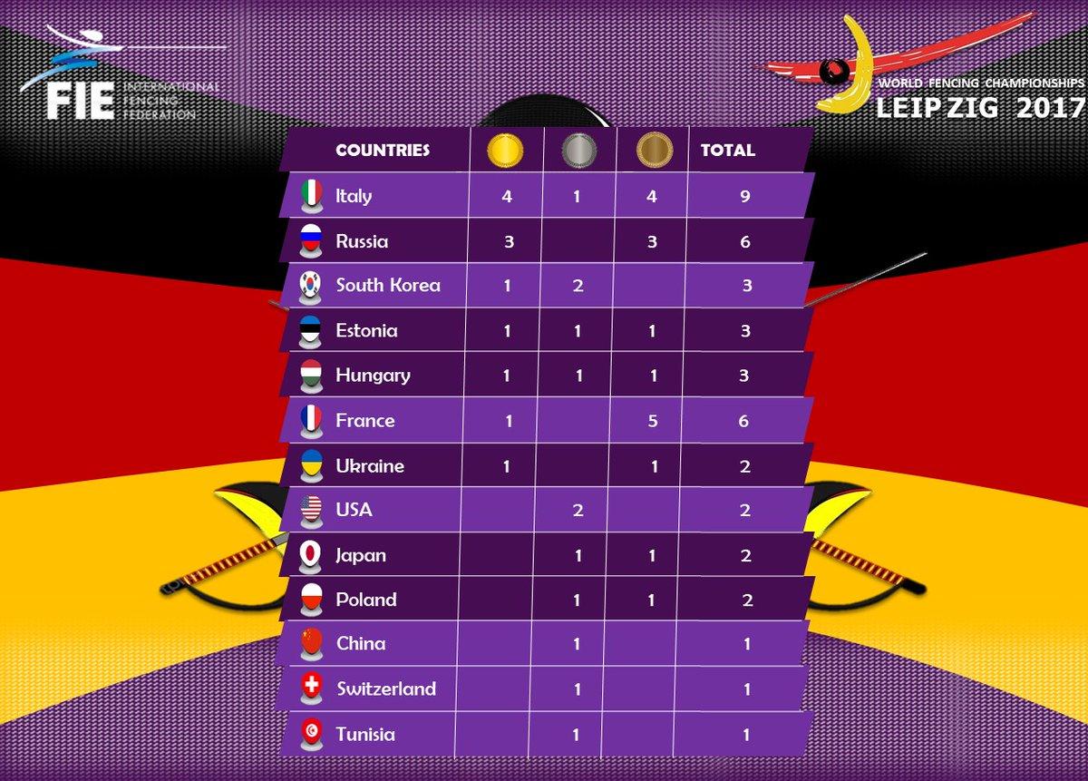lipsia 2017 scherma medagliere