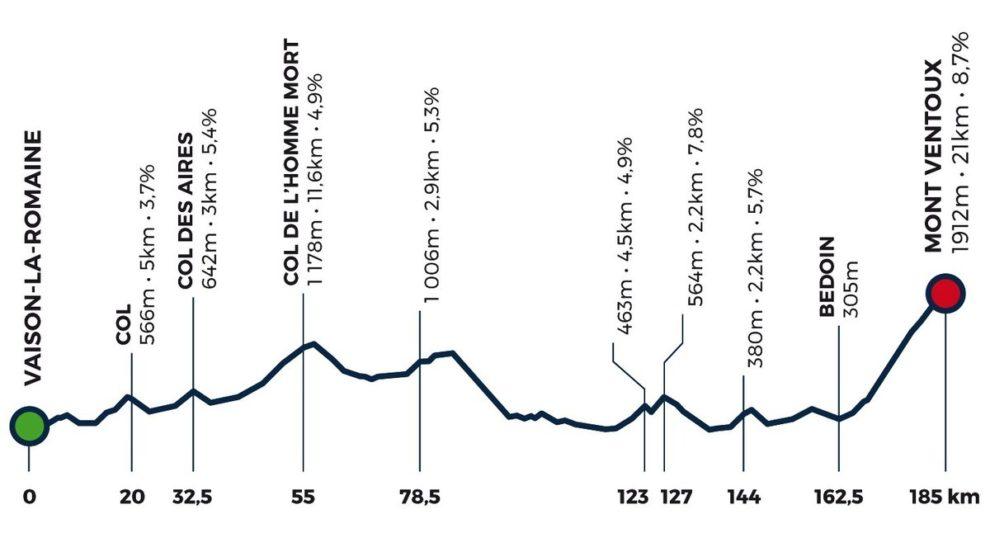 Mont Ventoux Dénivelé Challenge1