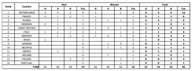 medagliere-europei-di-ciclismoapeldoorn